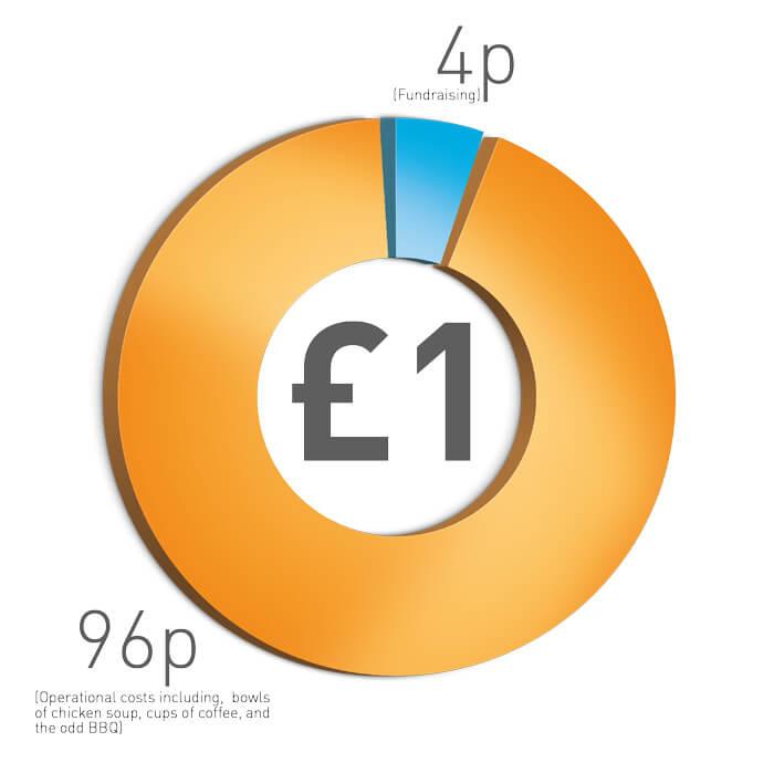 Donate - £1 Breakdown